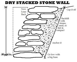 fill-dirt-stacked-stone-tile